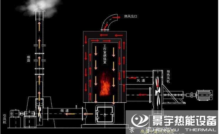 立式燃煤热风炉运行工作原理图片