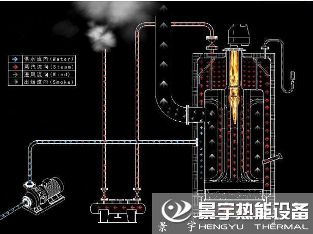 CLHS立式燃气热水锅炉运行工作原理图