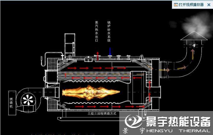 CWNS卧式燃气热水锅炉运行工作原理图