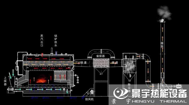 卧式生物质蒸汽锅炉运行工作原理图